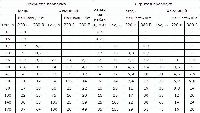 кабель мгтфэ 2 0.35 цена за метр